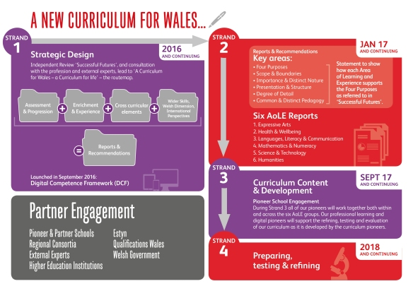 Curriculum Wales INFOGRAPHIC English