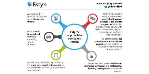 Estyn approach to curriculum reform LARGE en