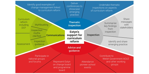 Estyn's support for curriculum reform LARGER en