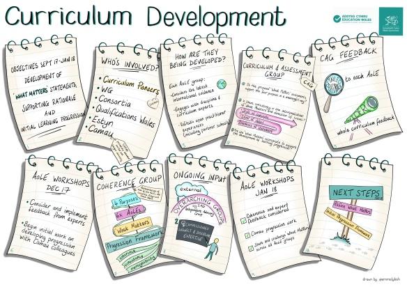 Curriculum Development Process – 'what matters' | Curriculum
