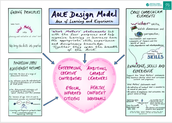 sketchnote AoLE png