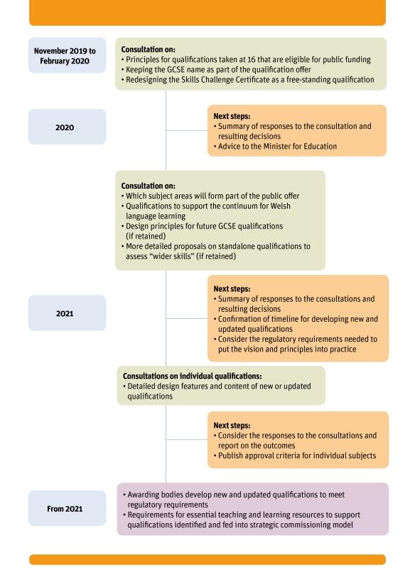 QW consultation timeline ENG