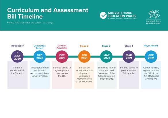 Curriculum Bill Timeline ENGLISH